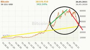 Bitcoin – výnosná investice? Nebo jen nafouknutá bublina?